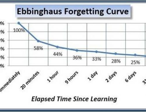 The forgetting curve of Herman Ebbinghaus