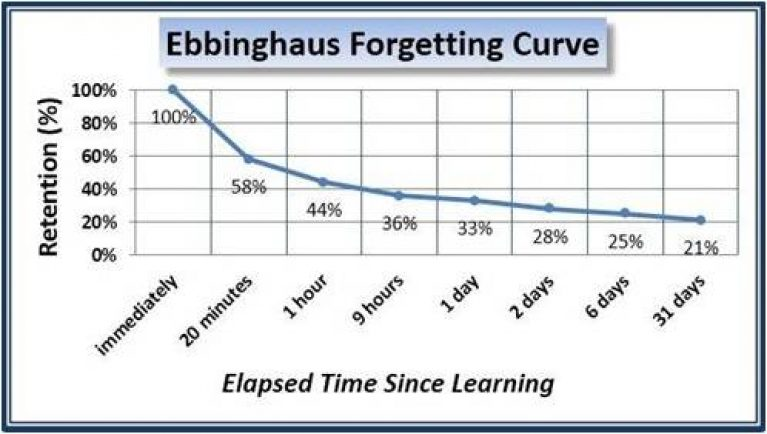 Image result for forgetting curve app