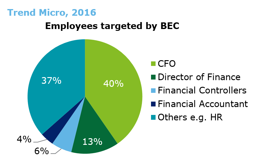 Employees targeted by BEC